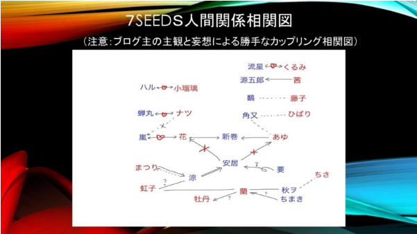 7SEEDS相関図